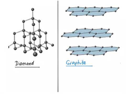The difference between diamond and graphite, giant covalent structures