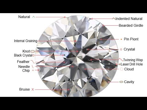 Diamond clarity explained in terms of types of diamond inclusions, black tables and milky diamonds.