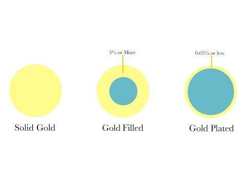 Gold filled vs gold plated jewellery and components