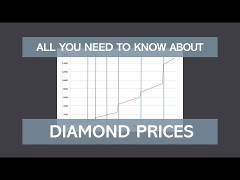 Learn about diamond prices